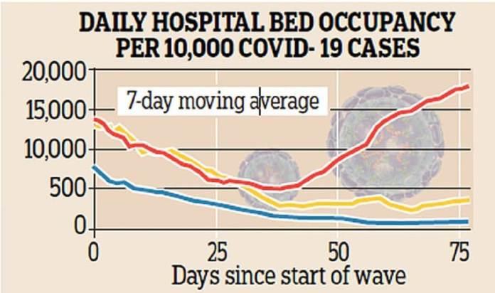 Le nombre de lits occupés à l'hôpital pour 10 000 cas de Covid-19 est également en baisse durant la vague actuelle, alors qu'il était en hausse en hiver
