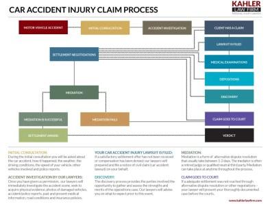 Car Accident Injury Claim Process Chart