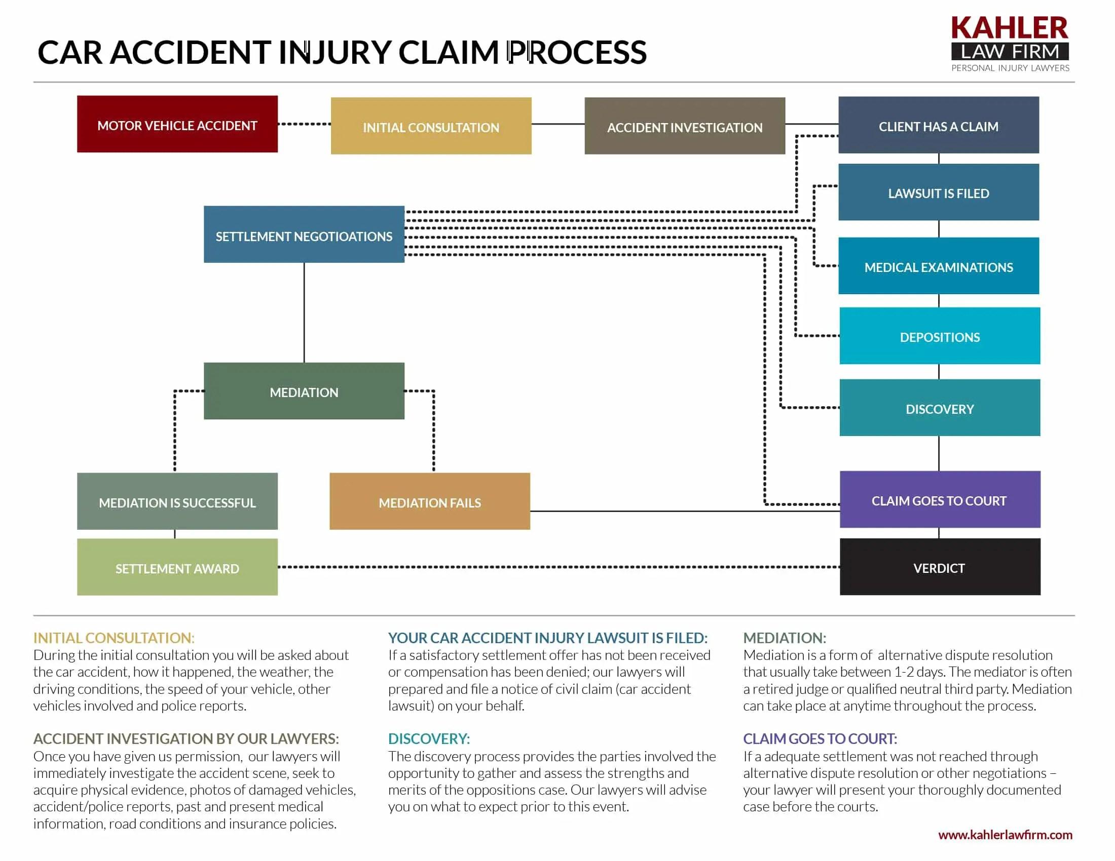How Claim Disability Car