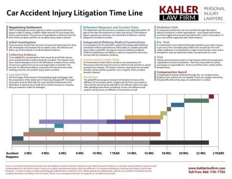 car accident injury lawsuit - timeline