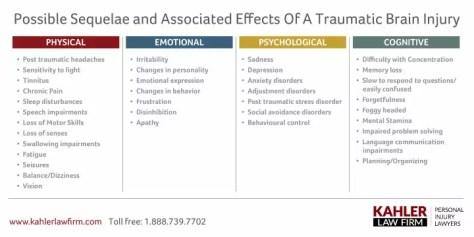 Effects of s traumatic brain injury