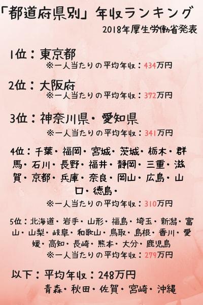 介護職都道府県地域別年収ランキング一覧表