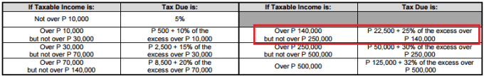 annual ITR tax table