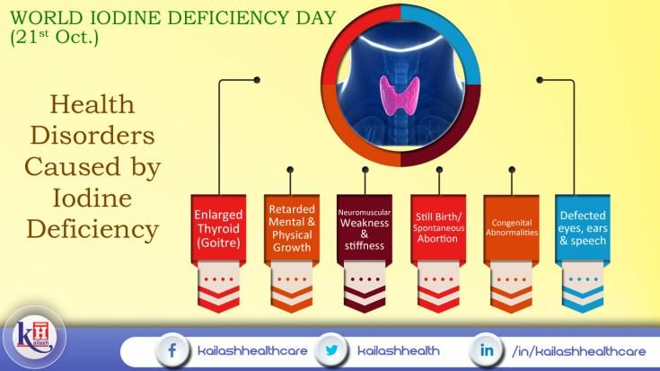 World Iodine Deficiency Day by Kailash Hospital