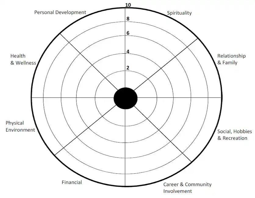 Wheel of Life - kairosive.net