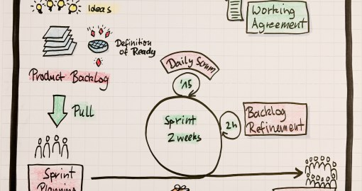 Flipchart - Scrum in a Nutshell