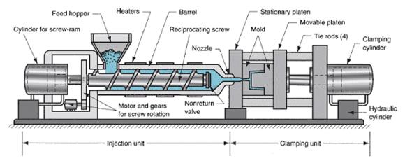 Injection Moulding Die Manufacturer