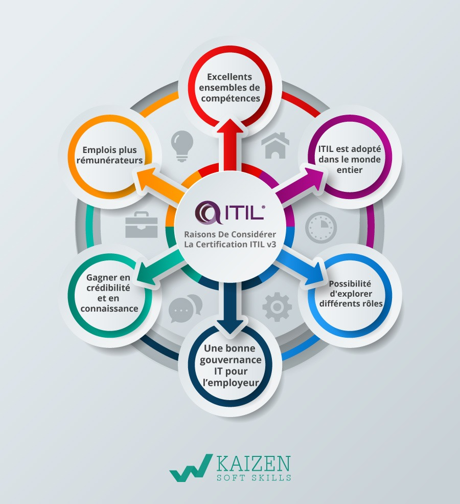 Certification ITIL