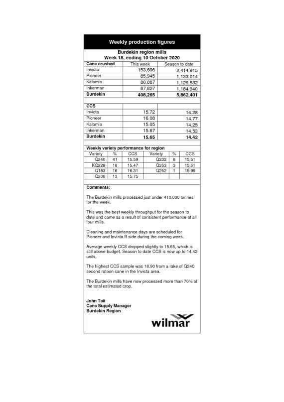 thumbnail of Burdekin Production Report Wk 18 WE 10Oct20