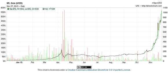 isplati li se uložiti 1000 u bitcoin heš dobit od rudarstva bitcoina