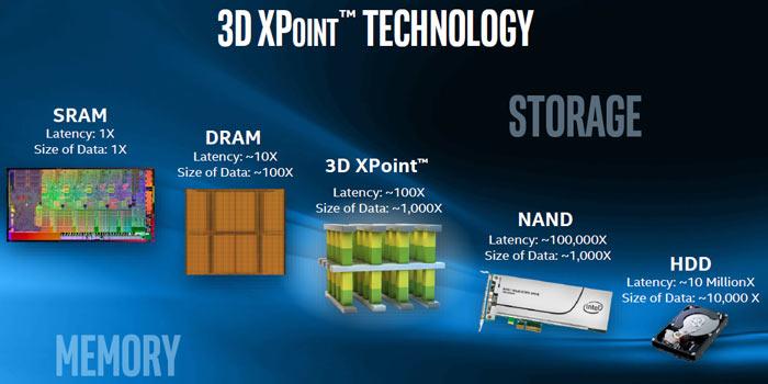 През последните няколко години Intel и Micron съвместно работиха върху