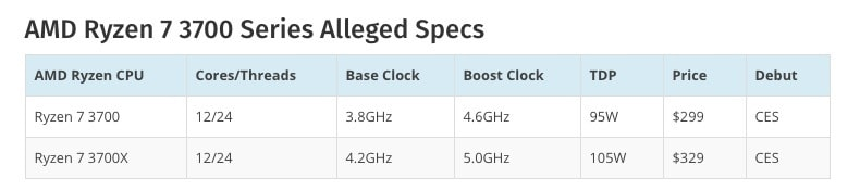 : 12-  AMD Ryzen      0