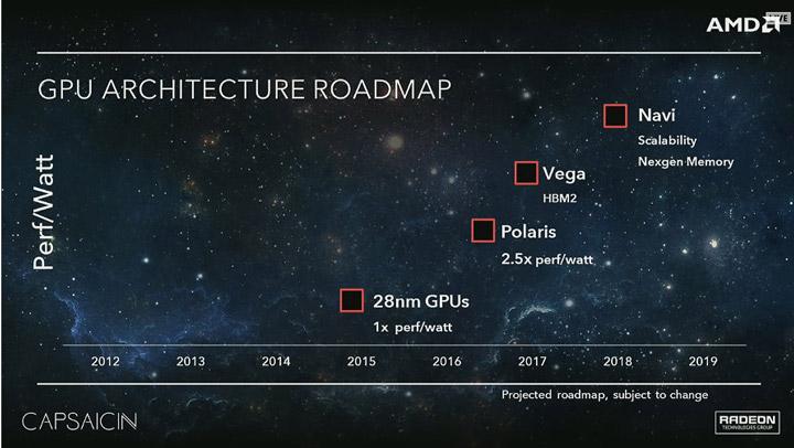 Графичните решения AMD Navi ще покрият всички сегменти на пазара