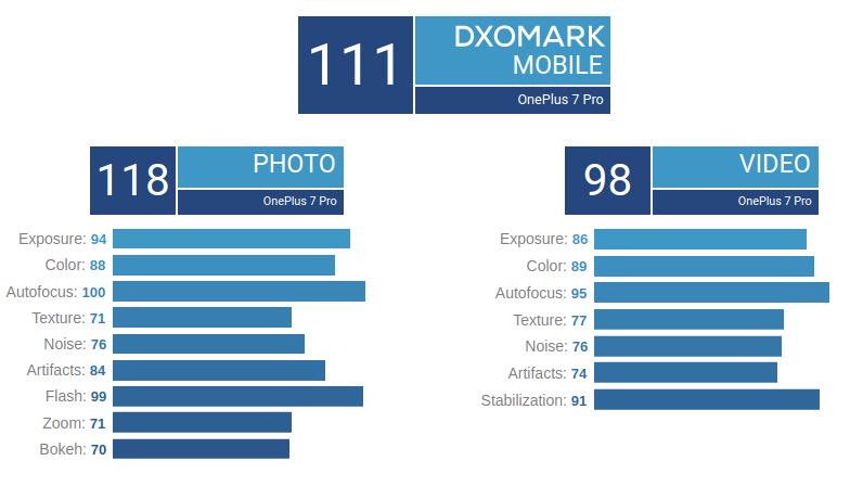 Компанията DxOMark, добре известна със своите тестове на камерите на