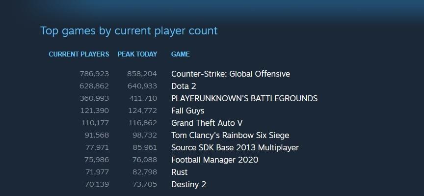 Класацията на Steam си има нова звезда