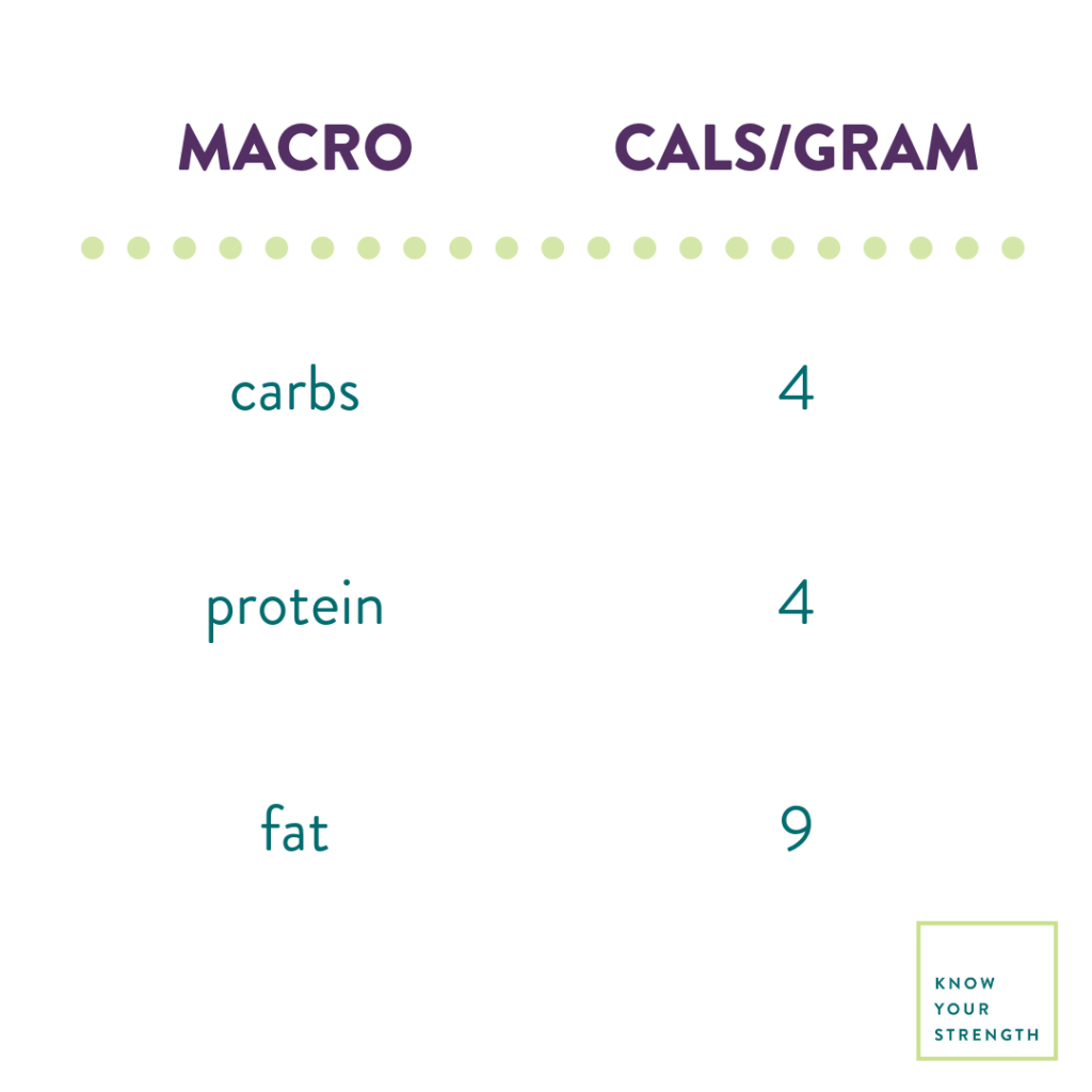 Macros for Weight Loss: How to Count Macros for Fat Loss - K
