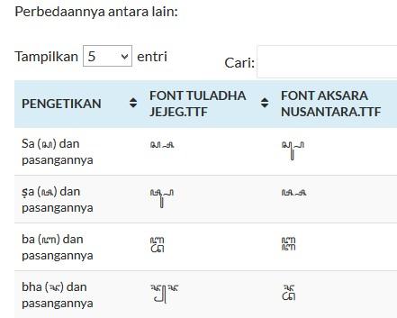 Unicode Aksara Jawa hal2