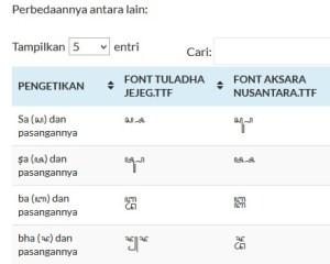 Perbedaan font Tuladha Jejeg dan Amukti Palapa