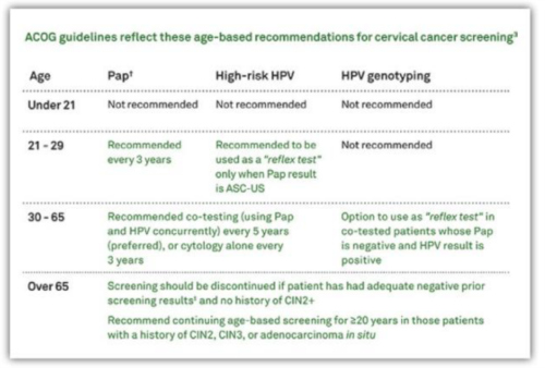 Pap Smear Guidelines
