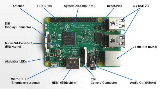 Raspberry Pi 3 Model B Connectors