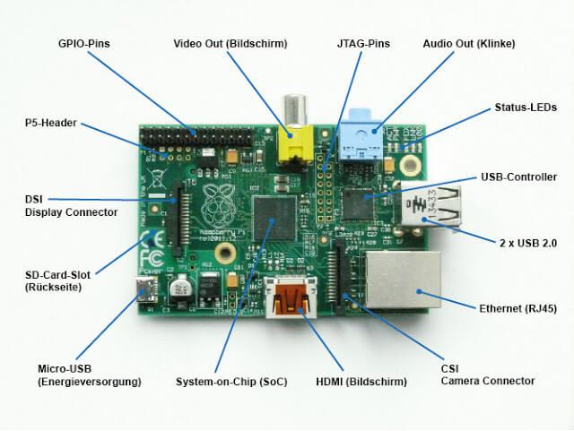 Raspberry Pi Model B Connectors