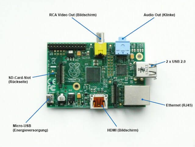 Raspberry Pi Model B External Connectors