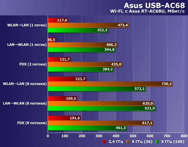 Asus RT-AC68U