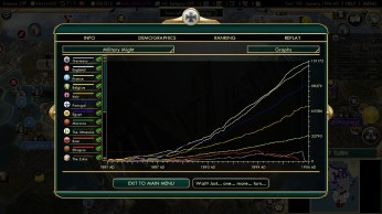 Civilization 5 Scramble for Africa Germany Strategy Military might graph
