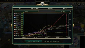 Civilization 5 Scramble for Africa Germany Strategy Score graph