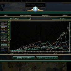 Civilization 5 Conquest of the New World Tout le Monde Francophone - Military Might Graphs