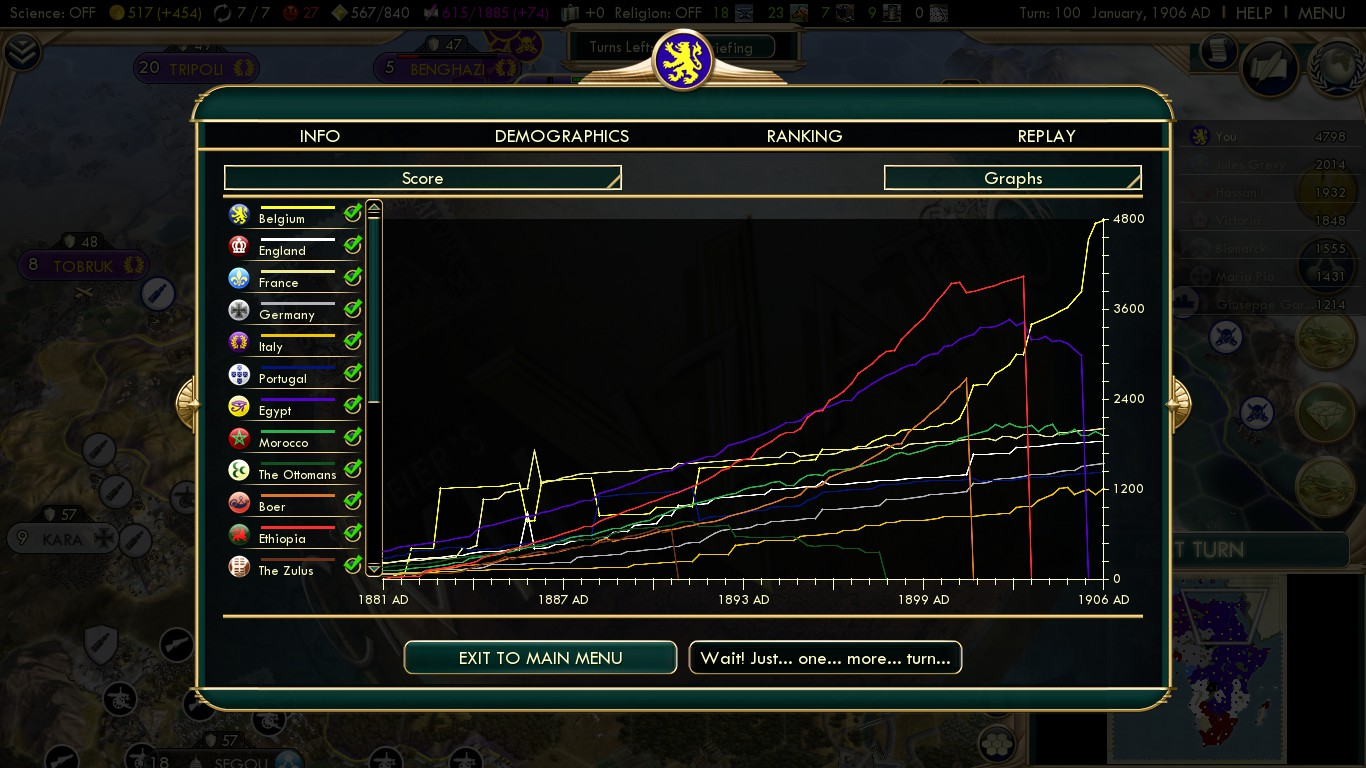 Civilization 5 Scramble for Africa - Belgium Deity - Score Graph