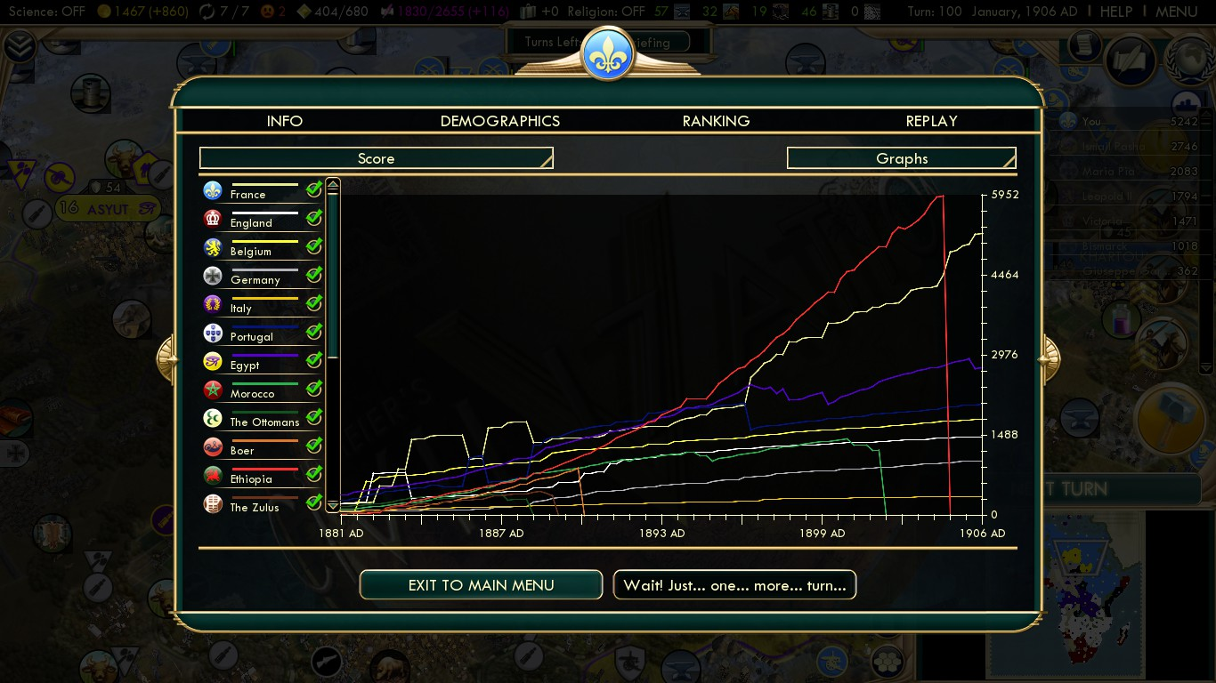 Civilization 5 Scramble for Africa France Deity - Score Graph