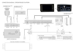 C5 Saloon 2014  2018: Navigation Interface Peugeot Smeg