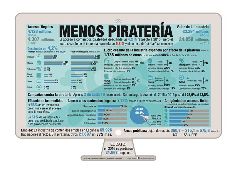 Treinta compañías de entretenimiento se unen para combatir la piratería