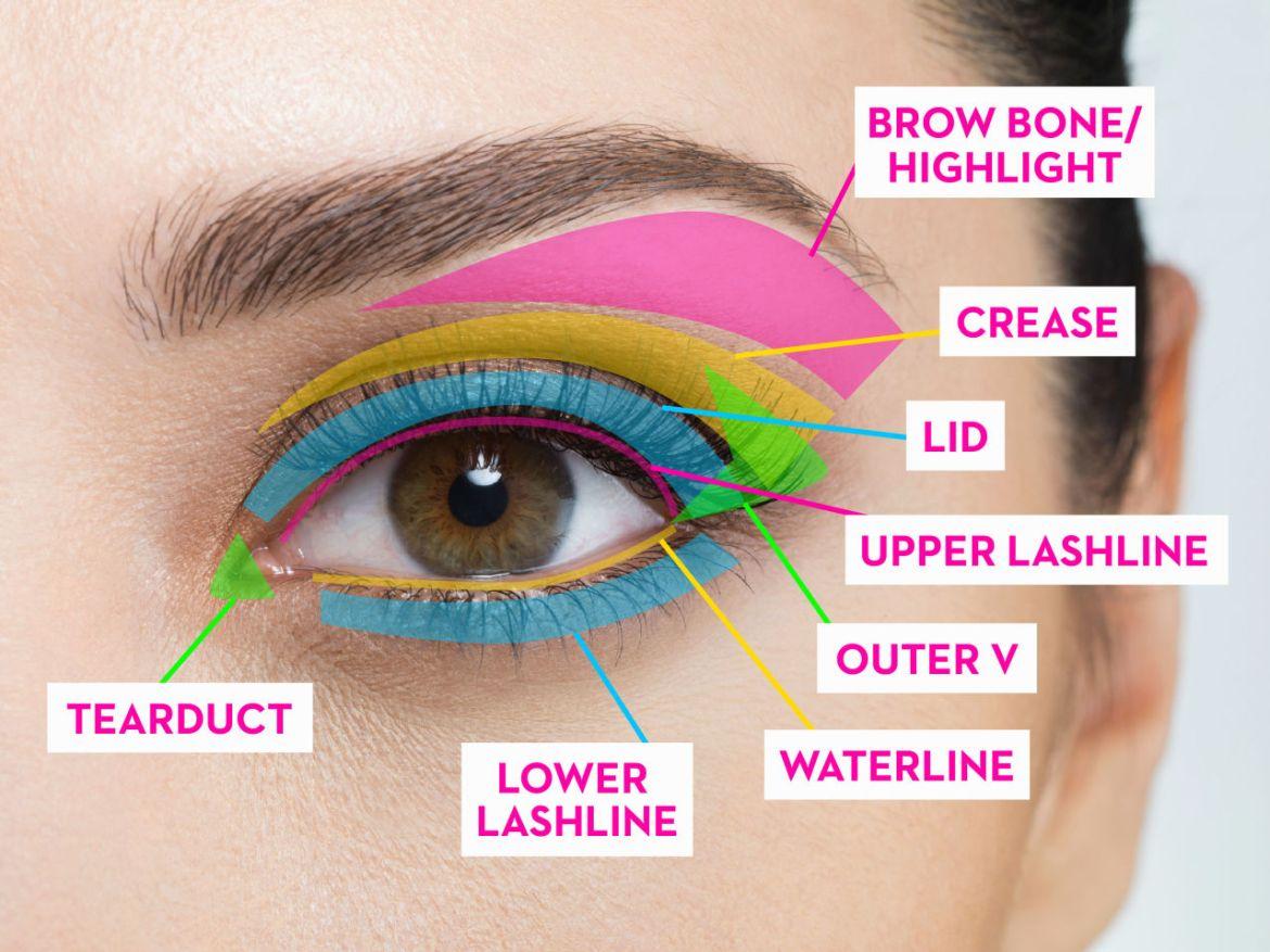 A Complete Guide To Where To Put Your Eye Makeup Kamdora