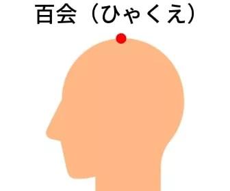 頭皮のツボ:百会(ひゃくえ)