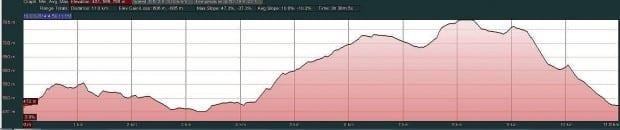 Batch Ridge Elevation Profile