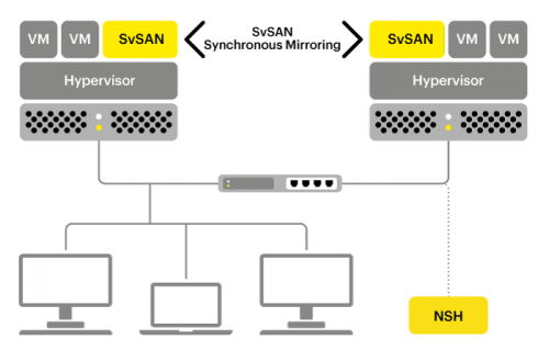 SvSAN Diagram