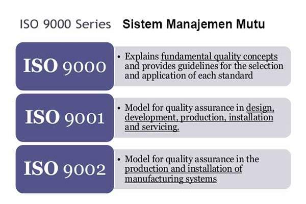 Sistem Manajemen Mutu Dengan Nilai Tambah