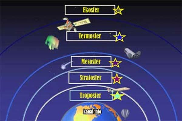 Atmosfer Bumi
