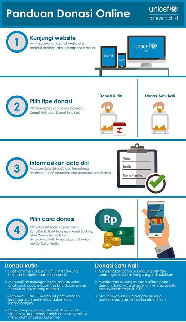 donasi Unicef online di Indonesia