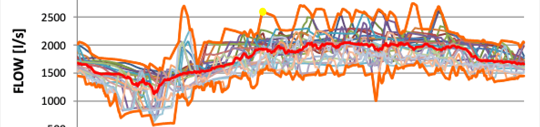 Momentan Messwertaufnahme vs. Messzeitreihen