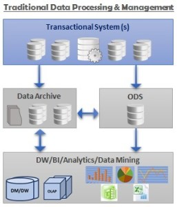 Traditional Data Architecture