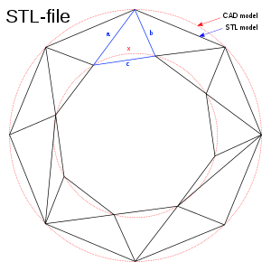 STL கோப்பு வடிவம்