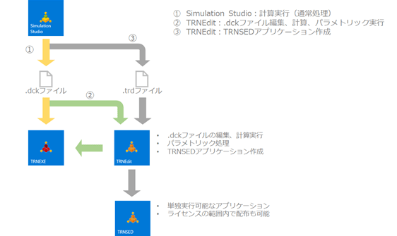 TRNEditとSimulation Studio,Dckファイルの関係