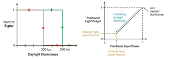 Figure 7: Artificial lighting control, hysteresis control (left), dimming control (right)