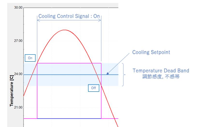 Cooging Signal