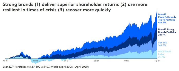 Strong brands deliver superior shareholder returns are more resilient in times of crisis recover more quickly
