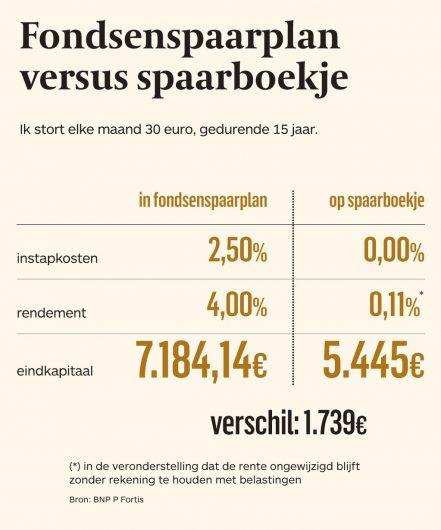 201612_fondsenspaarplan vs spaarboekje