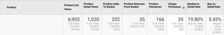 Example of Product Data   enhanced ecommerce tracking   Kanuka Digital